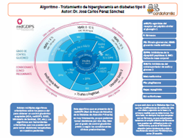 algoritmo tratamiento hiperglucemia-en-diabetes-tipo-II cardiofamilia