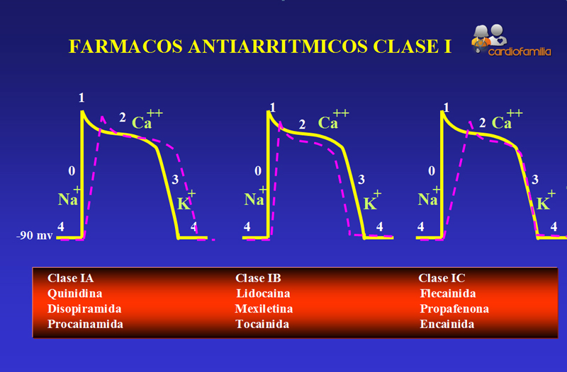 Farmacos-antiarritmicos-claseI-Cardiofamilia