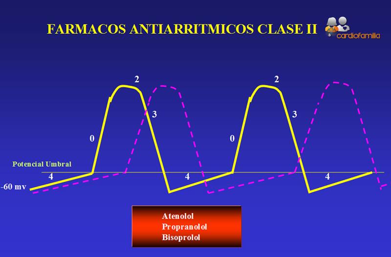 Farmacos-antiarritmicos-claseII-Cardiofamilia