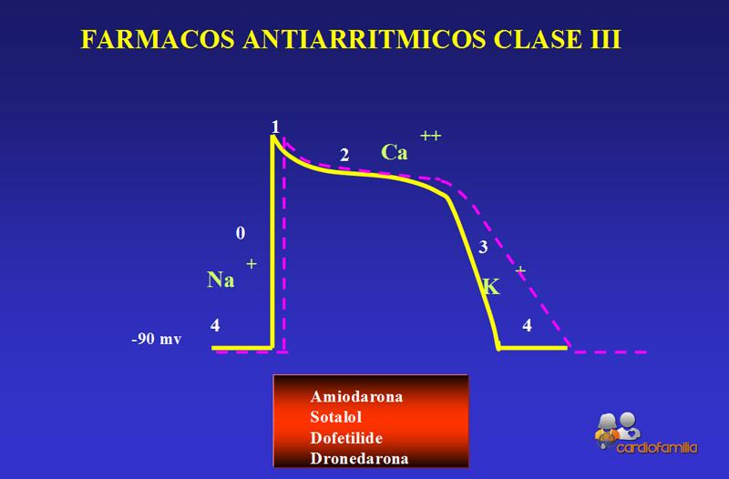Farmacos-antiarritmicos-claseIII-Cardiofamilia