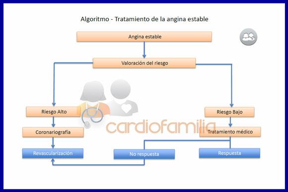 algoritmo esquema general tratamiento angina establex580
