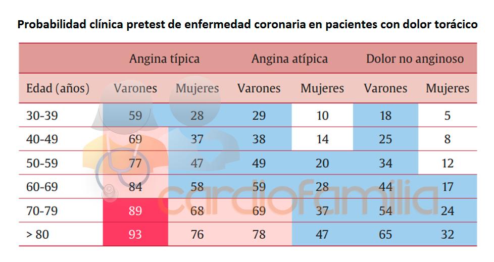 posibilidad clinica pretest de enfermedad coronaria en pacientes con dolor toracion cardiofamilia
