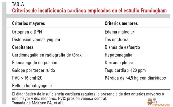 Criterios-insuficiencia-cardiaca-Framingham_www.cardiofamilia.org_x580