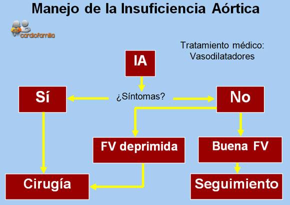 manejo_de_la_insuficiencia_aortica_www.cardiofamilia.orgx580